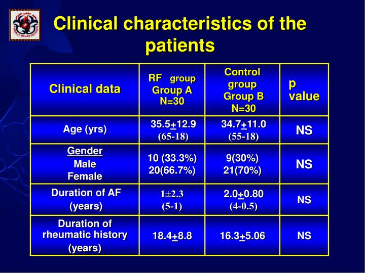 Clinical characteristics of the patients