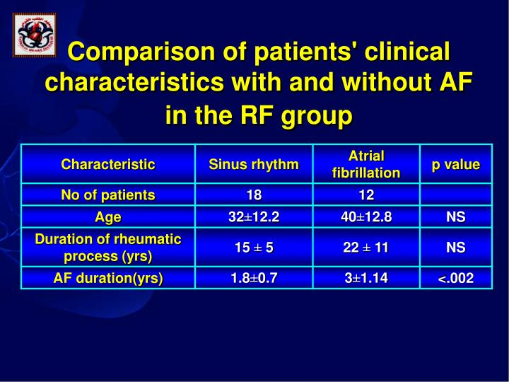 Comparison of patients' clinical characteristics with and without AF