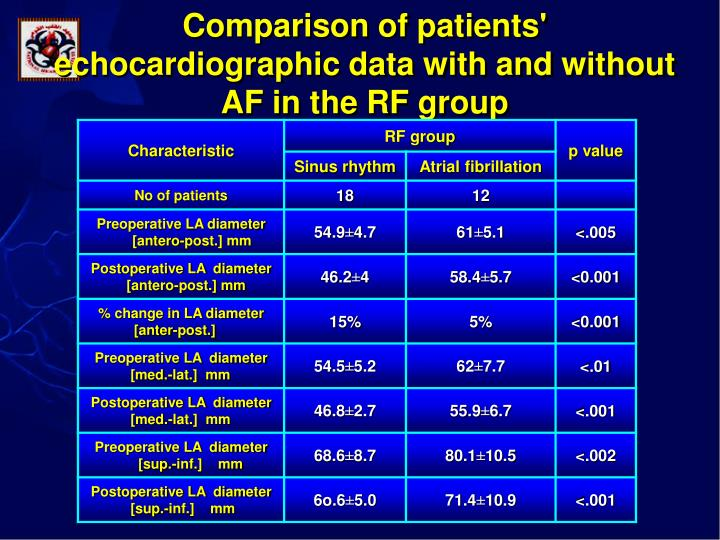 Comparison of patients' echocardiographic data with and without AF in the RF group