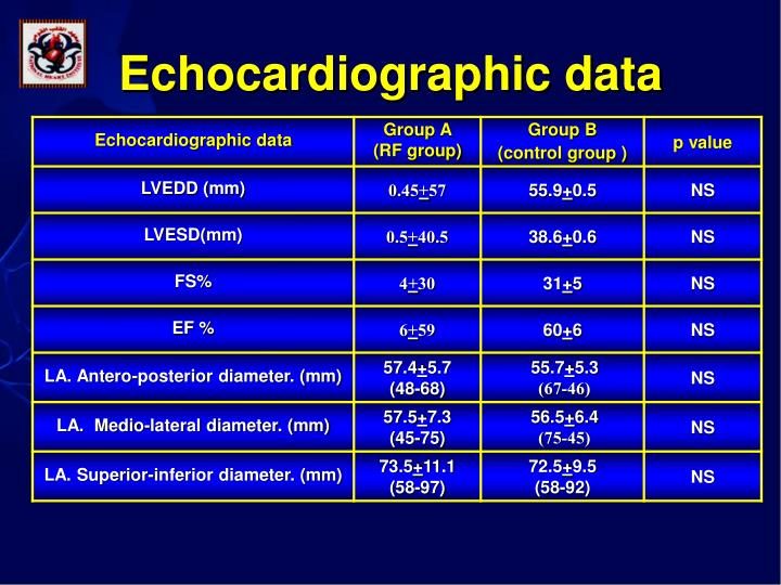 Echocardiographic data