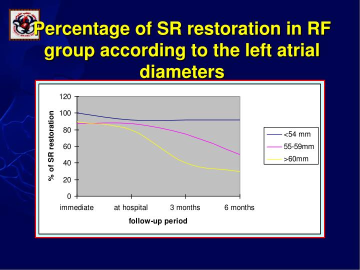 Percentage of SR restoration in RF group according to the left atrial diameters