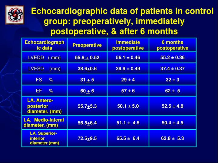 Echocardiographic data of patients in control group: preoperatively, immediately postoperative, & after 6 months