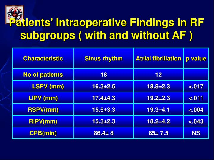 Patients' Intraoperative Findings in RF subgroups ( with and without AF )