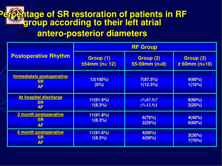 Percentage of SR restoration of patients in RF group according to their left atrial                               antero-posterior diameters