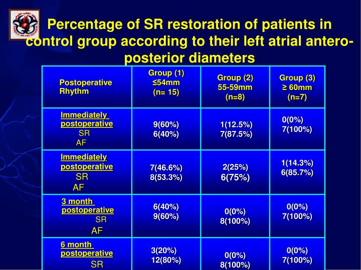 Percentage of SR restoration of patients in control group according to their left atrial antero-posterior diameters