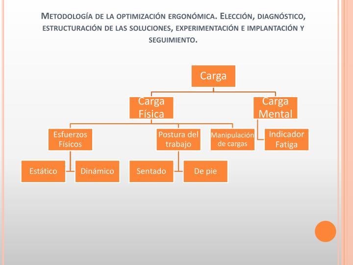 Metodología de la optimización ergonómica. Elección, diagnóstico, estructuración de las soluciones, experimentación e implantación y seguimiento.