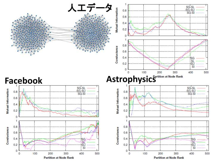 人工データ