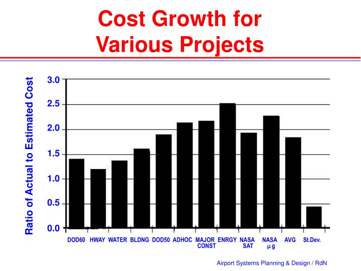 Cost Growth for          Various Projects