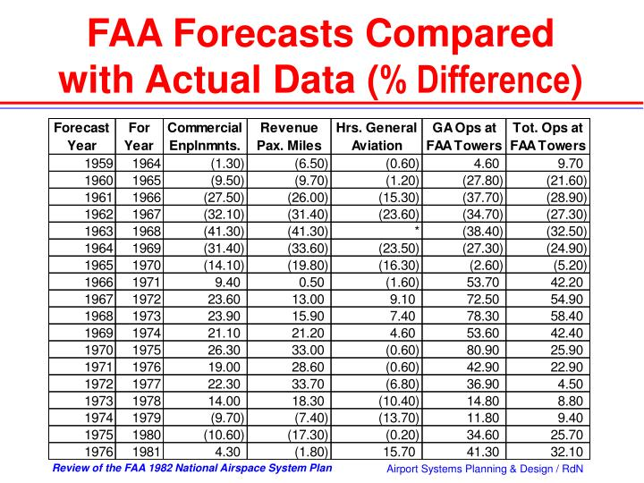 FAA Forecasts Compared with Actual Data (