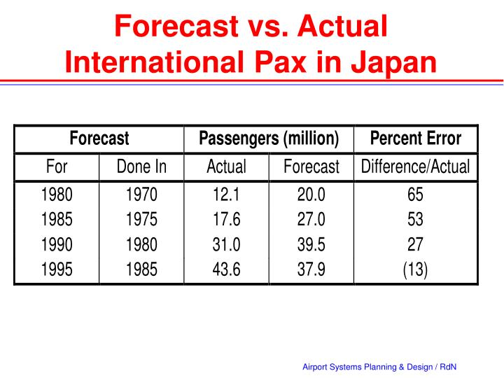 Forecast vs. Actual      International Pax in Japan