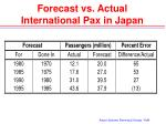 forecast vs actual international pax in japan