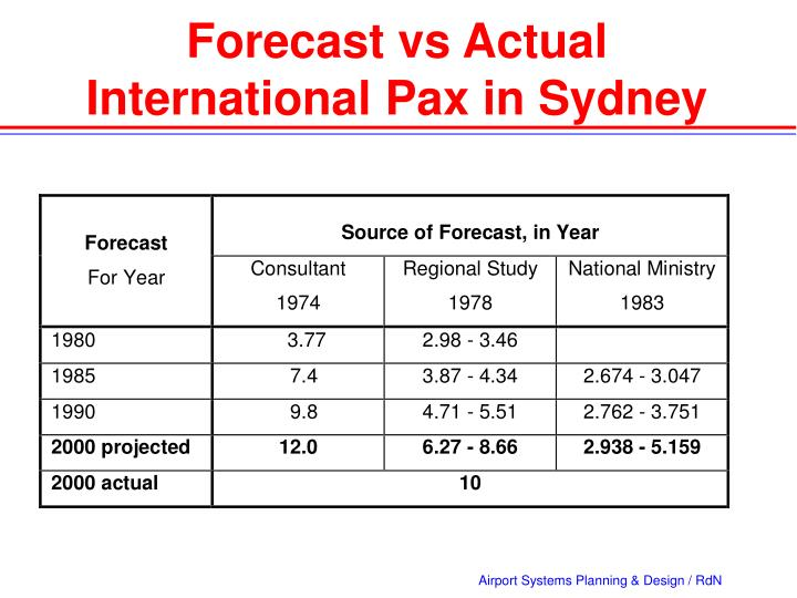 Forecast vs Actual International Pax in Sydney
