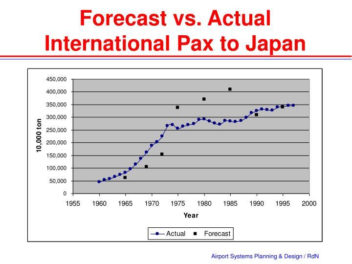 Forecast vs. Actual