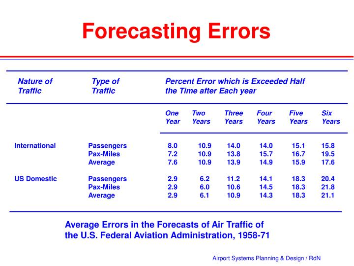 Forecasting Errors