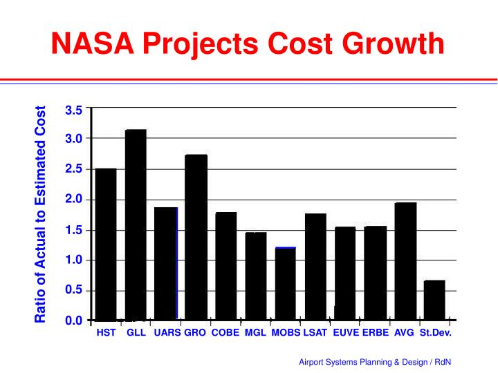 NASA Projects Cost Growth