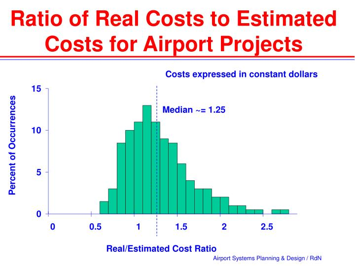 Ratio of Real Costs to Estimated Costs for Airport Projects
