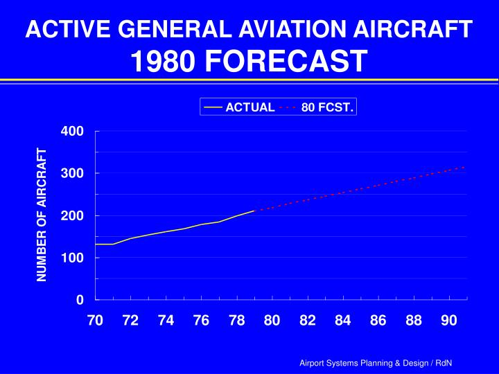 ACTIVE GENERAL AVIATION AIRCRAFT