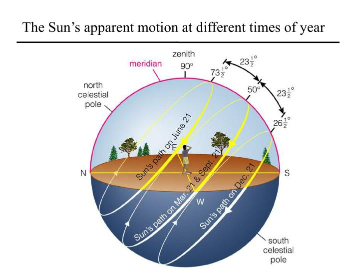 The Sun's apparent motion at different times of year