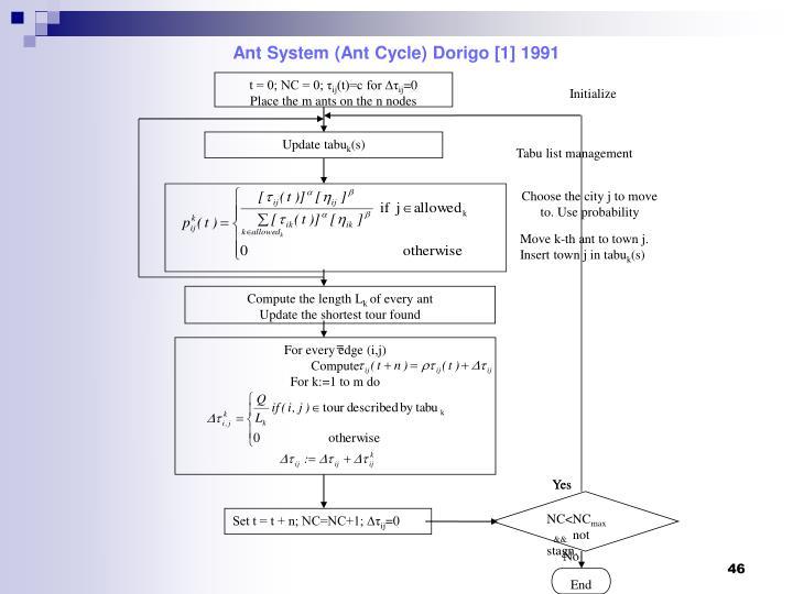 Ant System (Ant Cycle) Dorigo [1] 1991