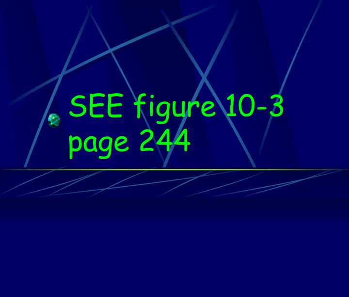 SEE figure 10-3 page 244