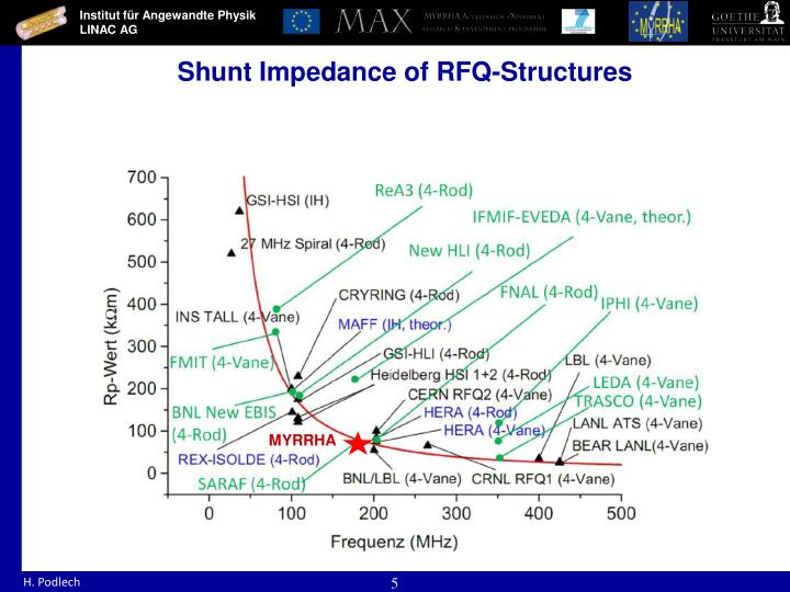 Shunt Impedance of RFQ-Structures