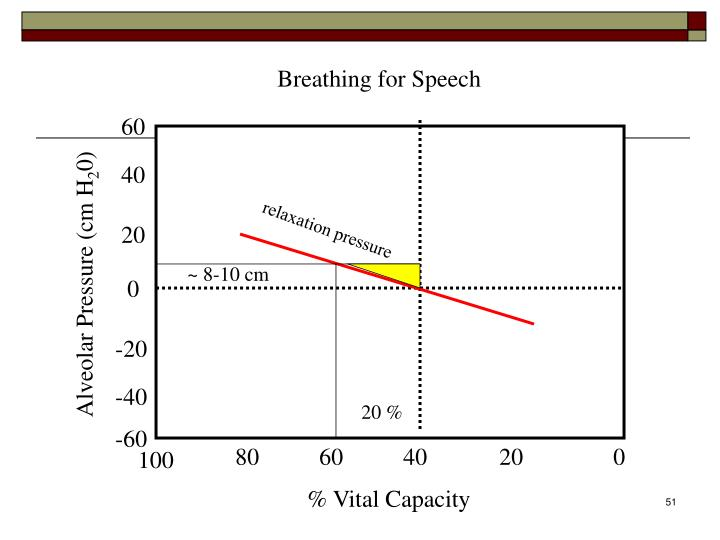 Breathing for Speech