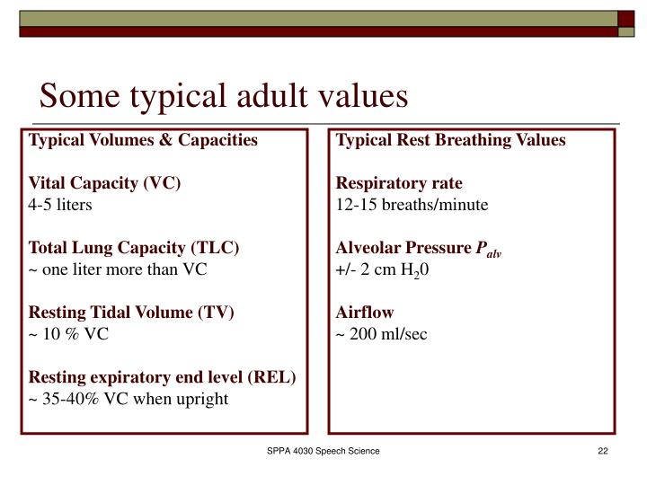 Typical Volumes & Capacities