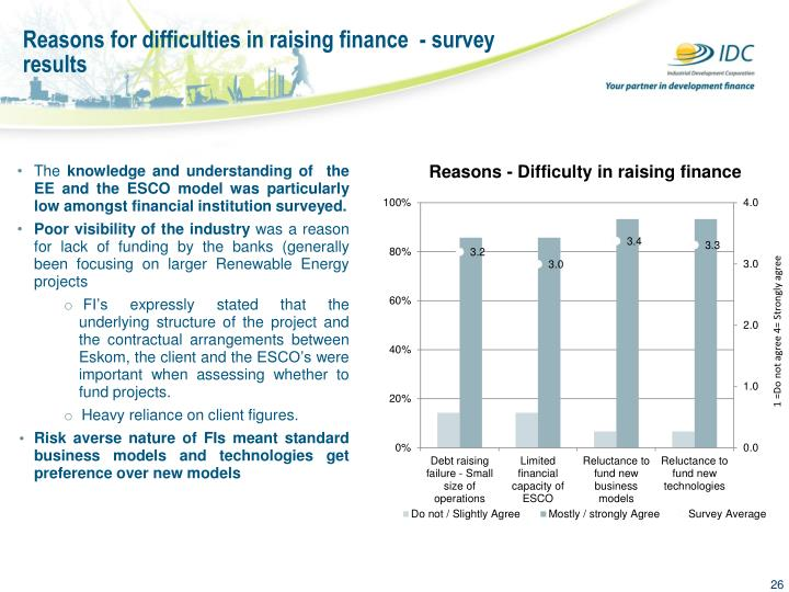 Reasons for difficulties in raising finance  - survey results