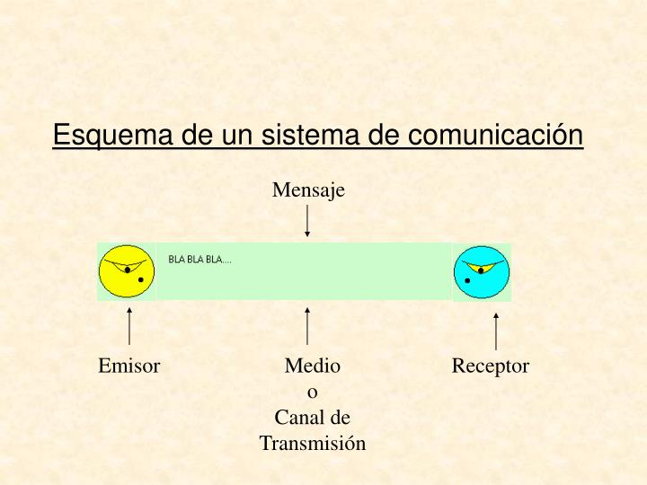 Esquema de un sistema de comunicación