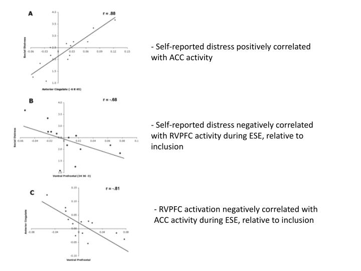 Self-reported distress positively correlated with ACC activity