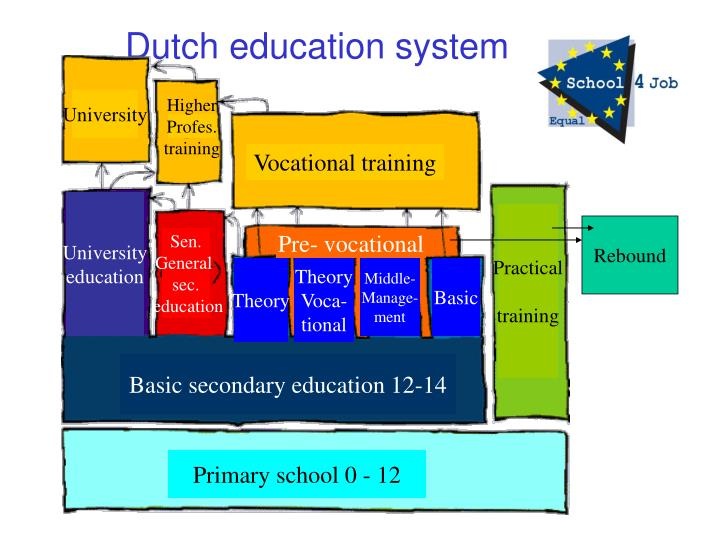 Dutch education system