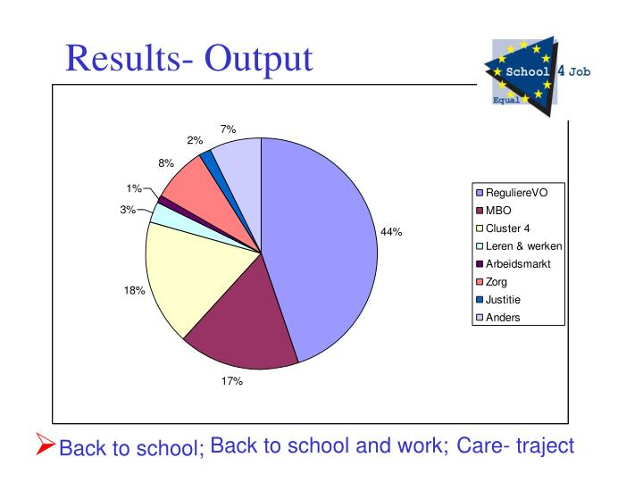 Results- Output