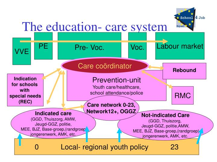 The education- care system