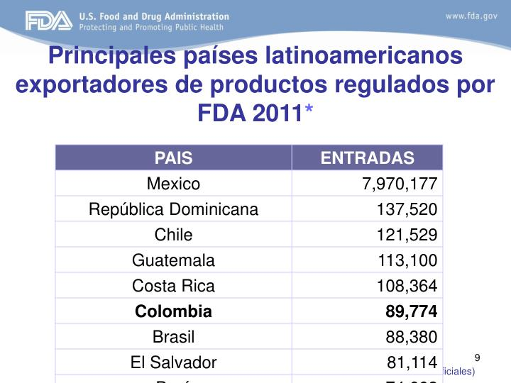 Principales países latinoamericanos exportadores de productos regulados por FDA 2011