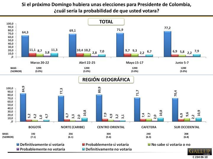 Si el próximo Domingo hubiera unas elecciones para Presidente de Colombia,
