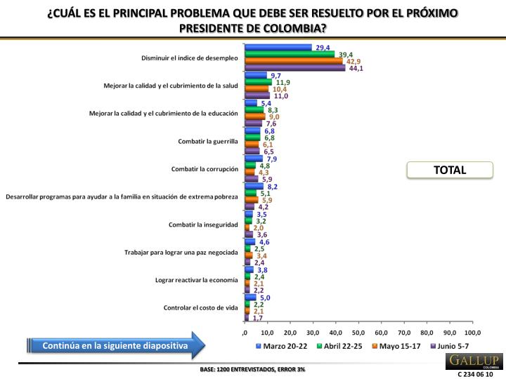 ¿CUÁL ES EL PRINCIPAL PROBLEMA QUE DEBE SER RESUELTO POR EL PRÓXIMO PRESIDENTE DE COLOMBIA?