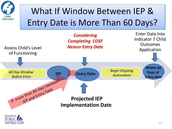 What If Window Between IEP & Entry Date is More Than 60 Days?