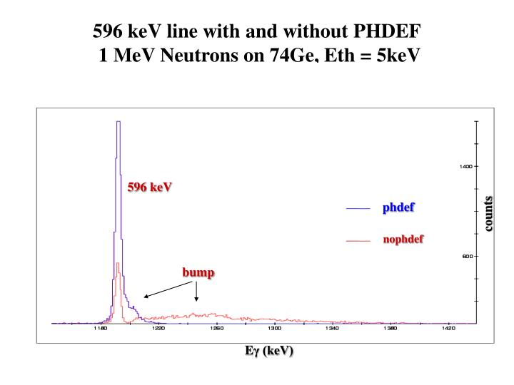 596 keV line with and without PHDEF