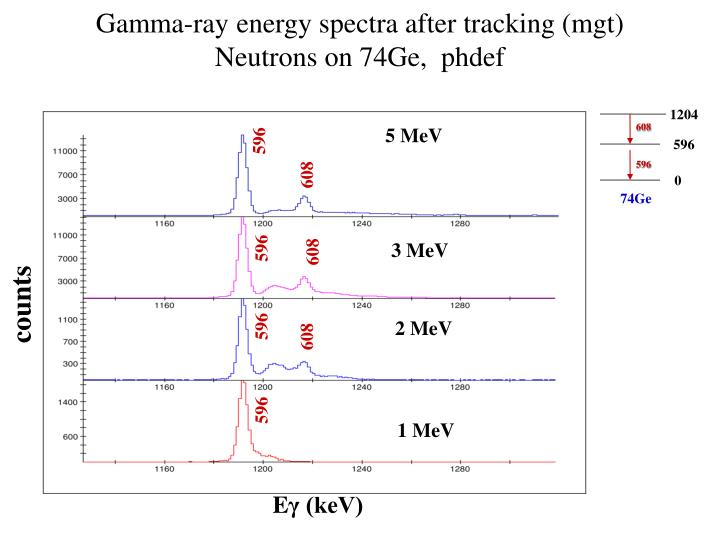 Gamma-ray energy spectra after tracking (mgt)
