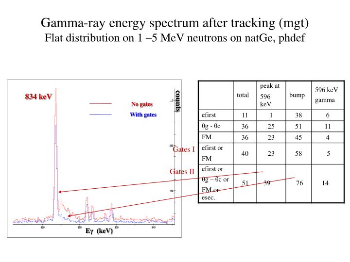 Gamma-ray energy spectrum after tracking (mgt)