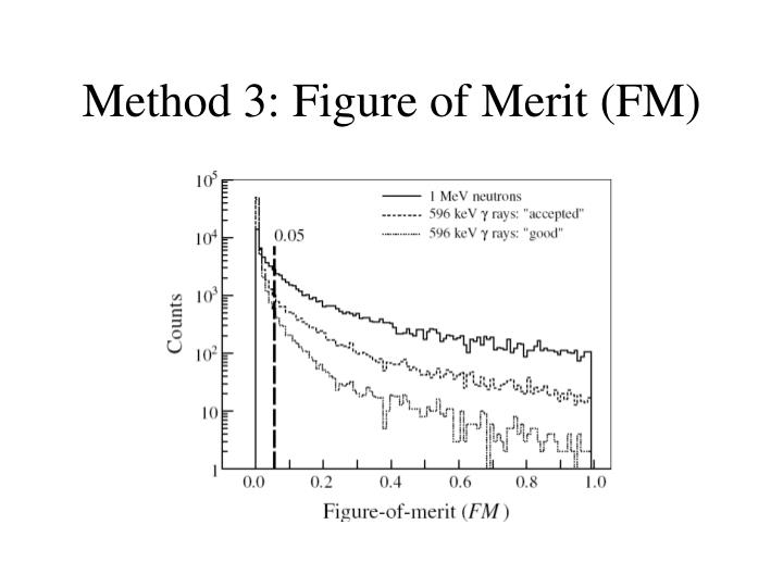 Method 3: Figure of Merit (FM)