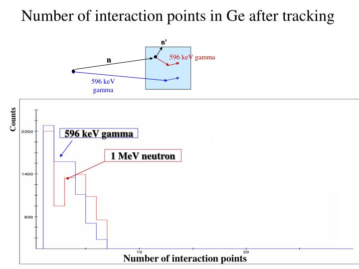 Number of interaction points in Ge