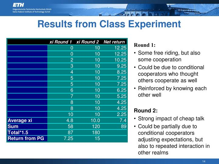 Results from Class Experiment