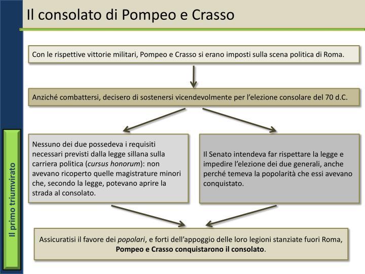 Il consolato di Pompeo e Crasso