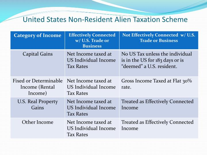 United States Non-Resident Alien Taxation Scheme