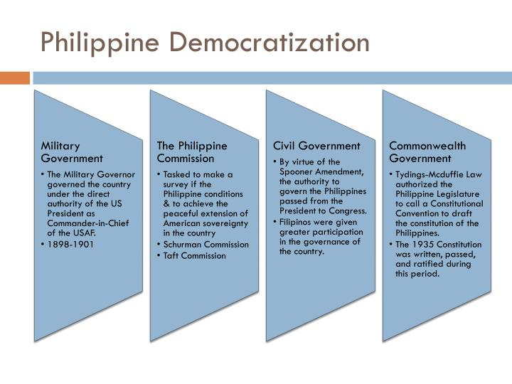 Philippine Democratization