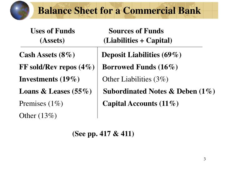 Balance sheet for a commercial bank
