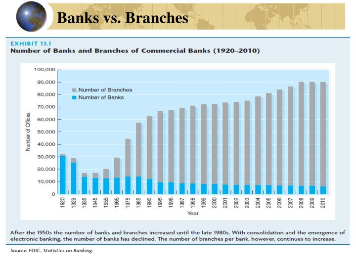 Banks vs branches