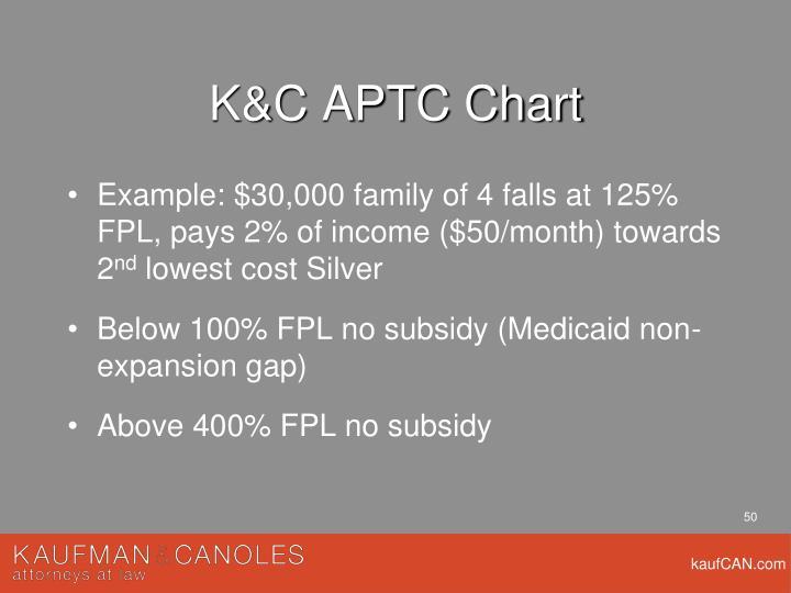 K&C APTC Chart