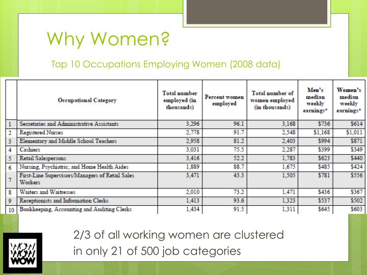 Why women top 10 occupations employing women 2008 data